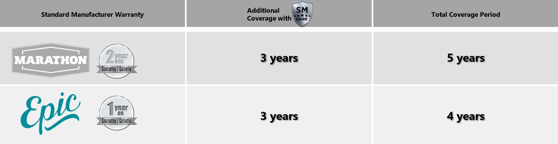 SM care